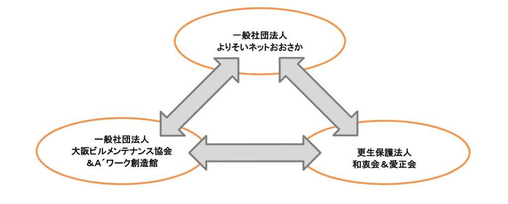 図 連携協力関係